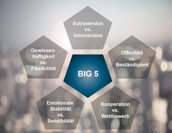 Big Five Modell
